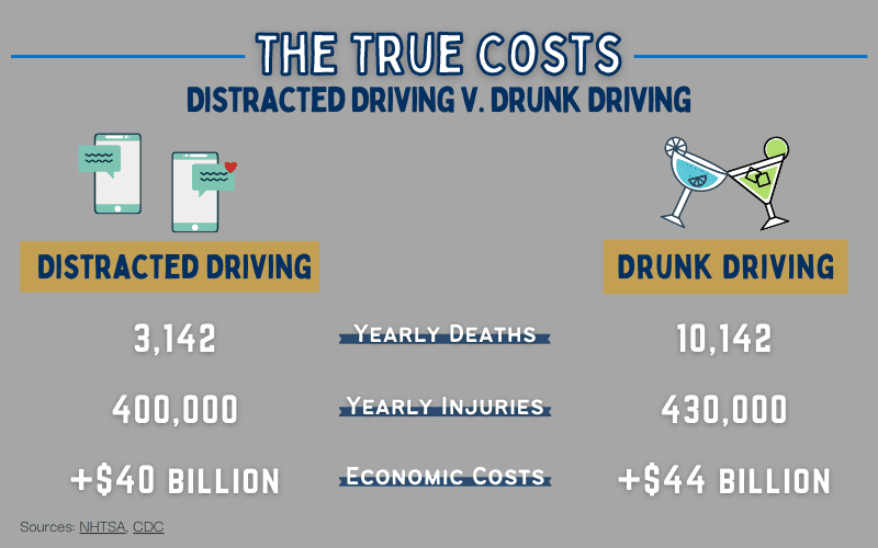 drunk and distracted driving