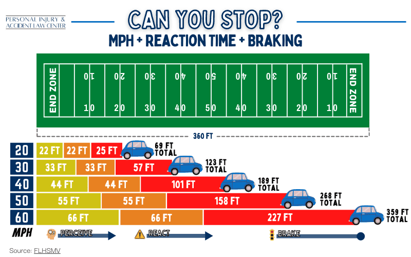 distracted driving stop distance